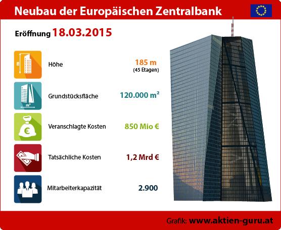 EZB Neubau Frankfurt/Main